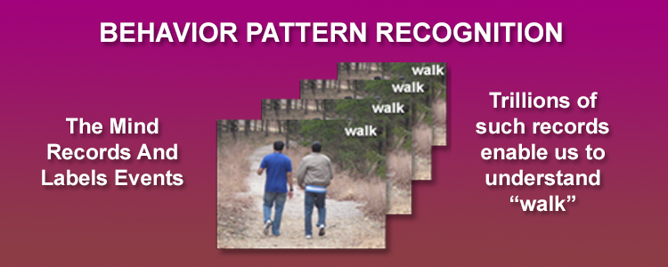 Behavior Pattern Recognition By The Human Mind
